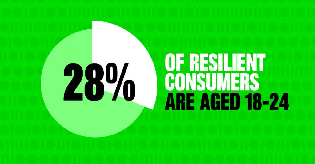 28% of Resilient Consumers are aged 18-24