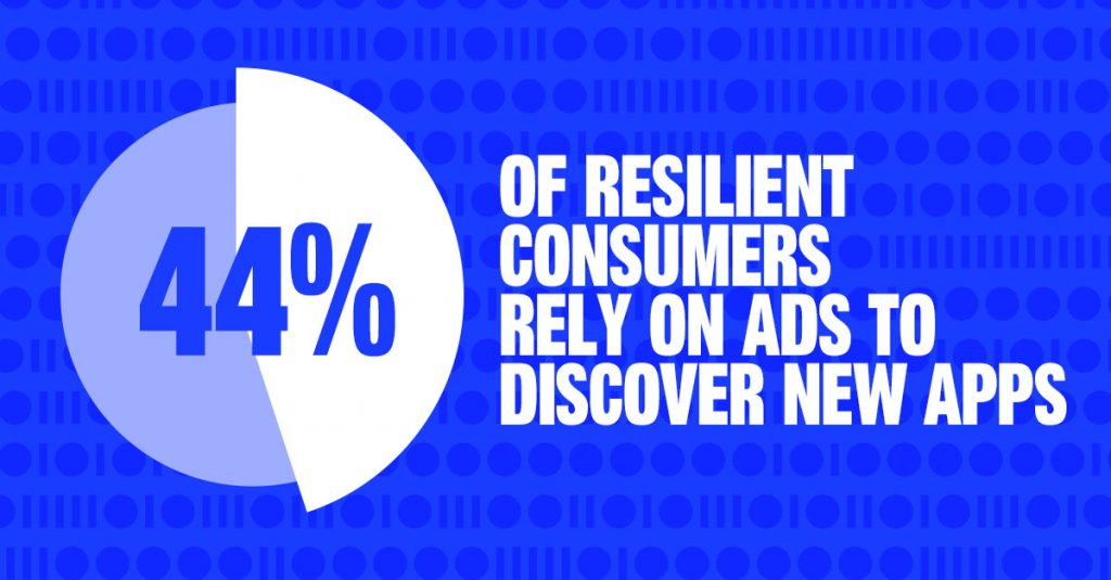 44% of Resilient Consumers rely on advertising to find apps.